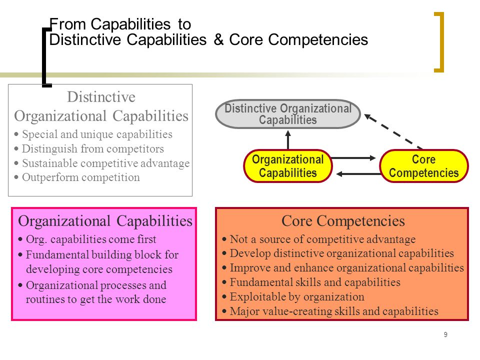 From Capabilities to Distinctive Capabilities & Core Competencies