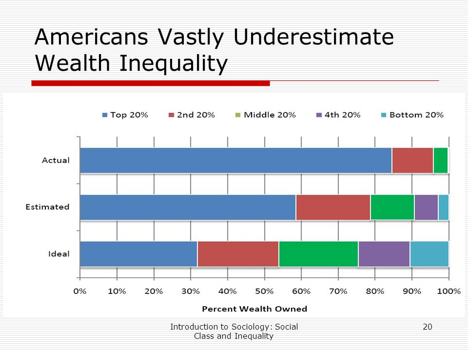 Social Inequality in Elderly Americans