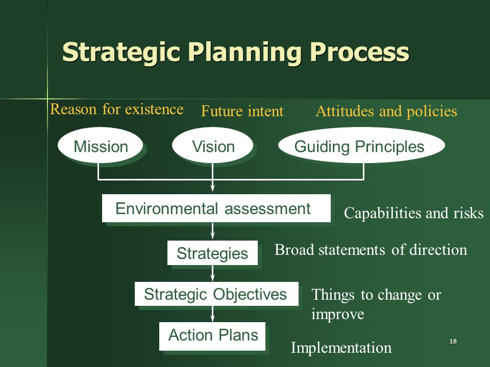 strategic planning and strategic intent Strategic intent involves management having a declaration as to which course of action to take the company in over some future time frame strategic planning is a systematic process of envisioning a desired future and translating this vision into broadly defined goals or objectives and a sequence of steps.