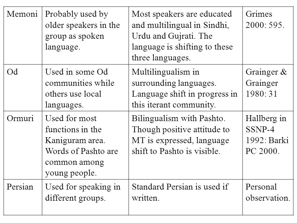 Language Policy And The Weak Languages In Pakistan With Reference - Language with most speakers
