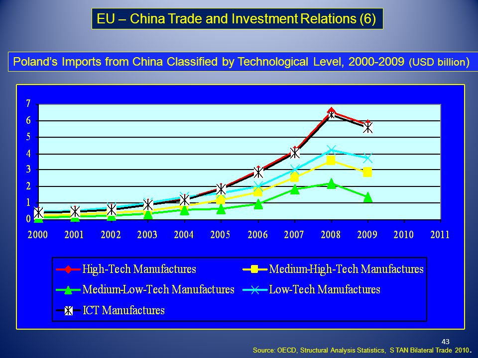 china eu trade relations In-depth analysis trade and economic relations with  the eu's trade and economic relations with china,  bilateral relations 19 41 trade irritants with china 20.
