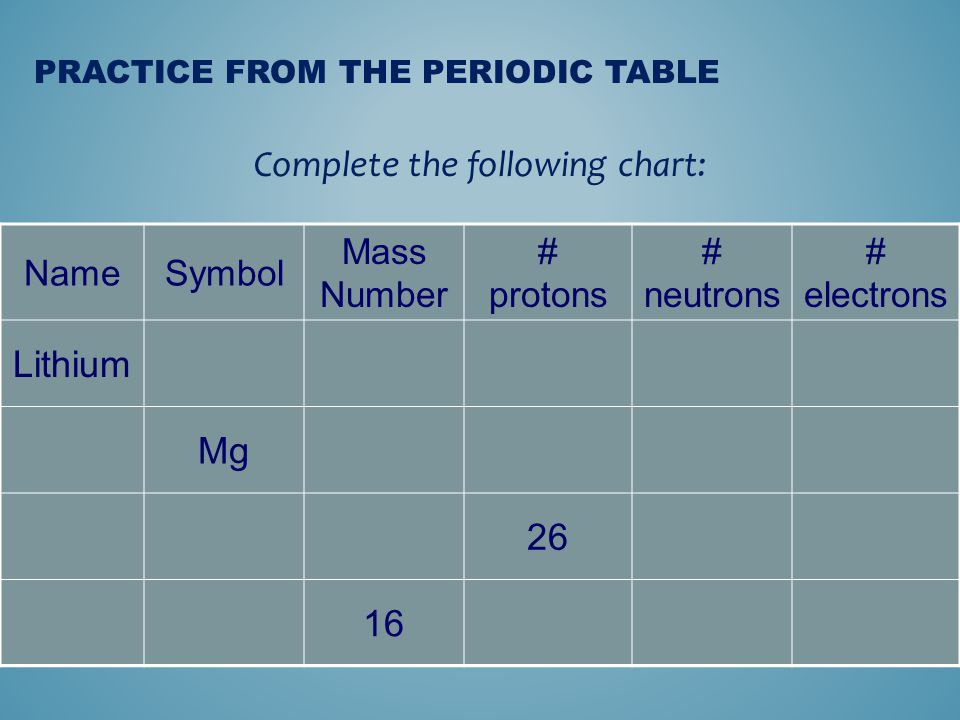 Atomic structure ppt video online download 9 practice from the periodic table urtaz Image collections
