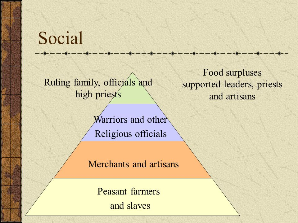 Social Food surpluses supported leaders, priests and artisans