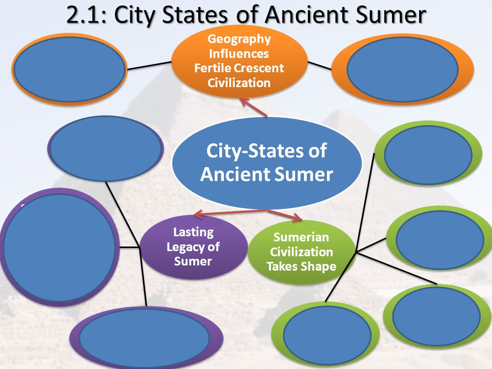 2.1: City States of Ancient Sumer