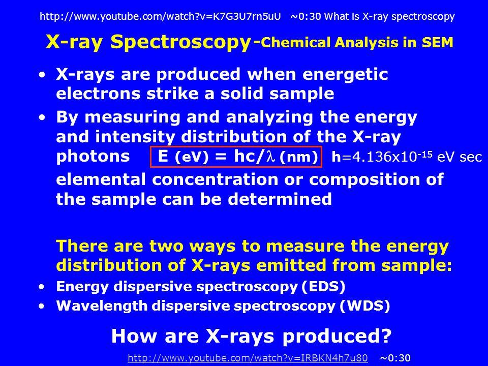 how to create x rays