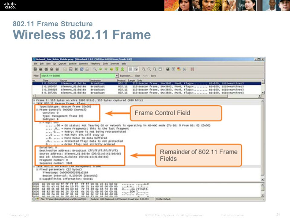 34 80211 frame structure wireless 80211 frame - Wireless Photo Frame