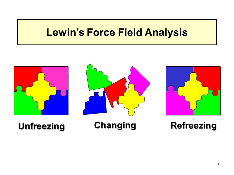 force field analysis kurt lewin s model Force field analysis force field analysis provides a framework for looking at the factors ( forces ) that influence a situation, originally social situations it looks at forces that are either driving movement toward a goal (helping forces) or blocking movement toward a goal (hindering forces.