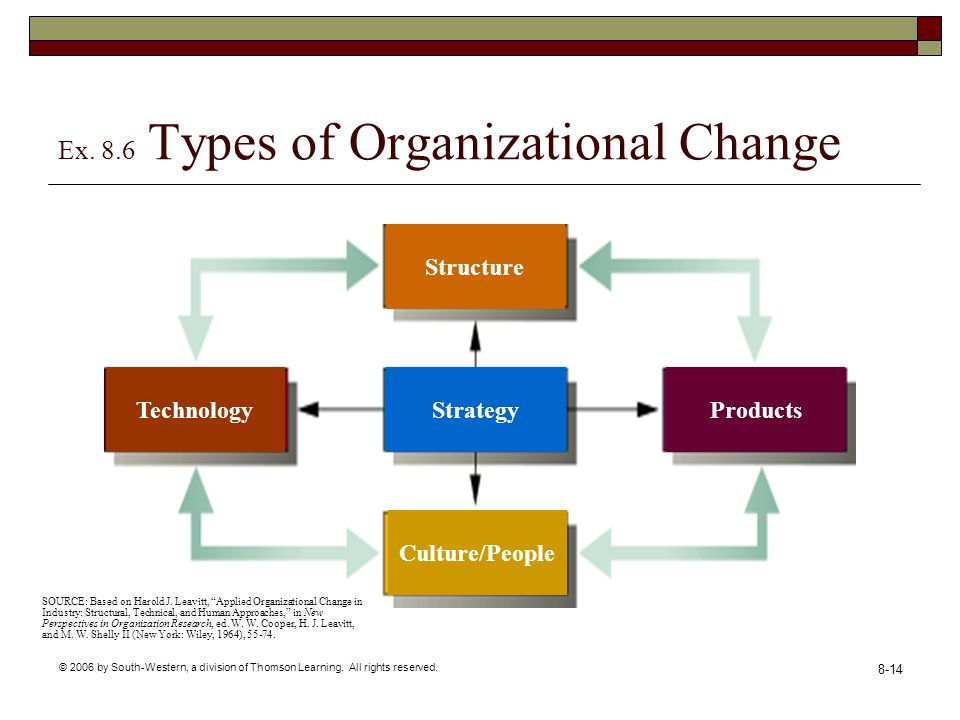 leavitt model of organization change Leavitt's diamond, which views every organization as made up of four interactive components, is often used as an organizational tool for managing change this article examines the four components and how they react to changes to one another.