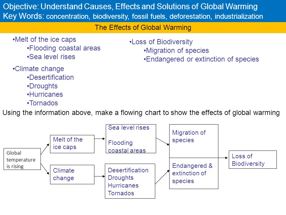 global warming causes effects and solutions Global warming: causes, impacts and solutions covers all aspects of global  warming  to expose the best ways to reduce global warming effects and protect  the.