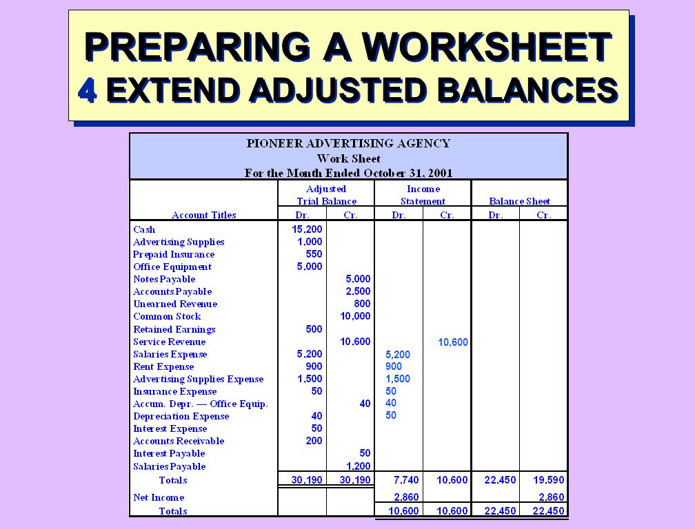 PREPARING A WORKSHEET 4 EXTEND ADJUSTED BALANCES