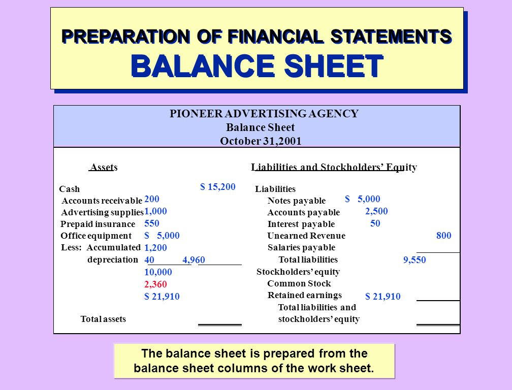 PREPARATION OF FINANCIAL STATEMENTS BALANCE SHEET