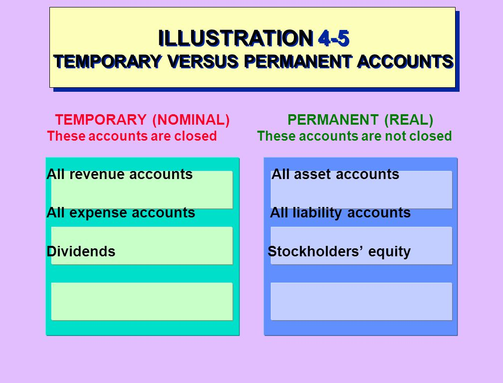 ILLUSTRATION 4-5 TEMPORARY VERSUS PERMANENT ACCOUNTS