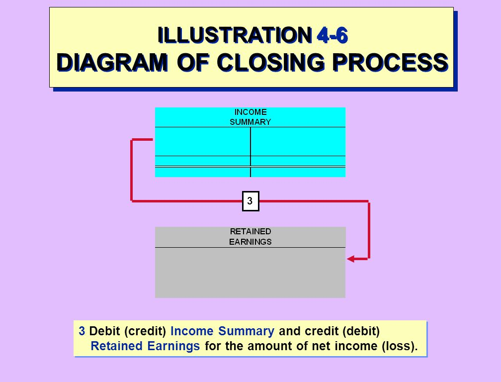 ILLUSTRATION 4-6 DIAGRAM OF CLOSING PROCESS