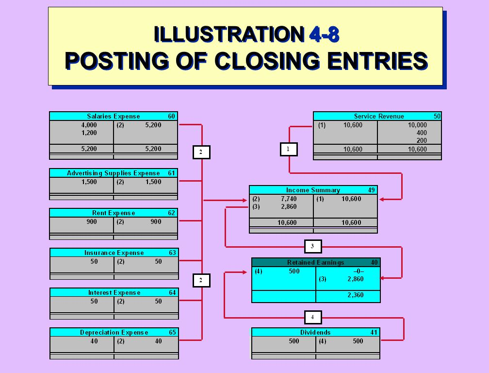 ILLUSTRATION 4-8 POSTING OF CLOSING ENTRIES