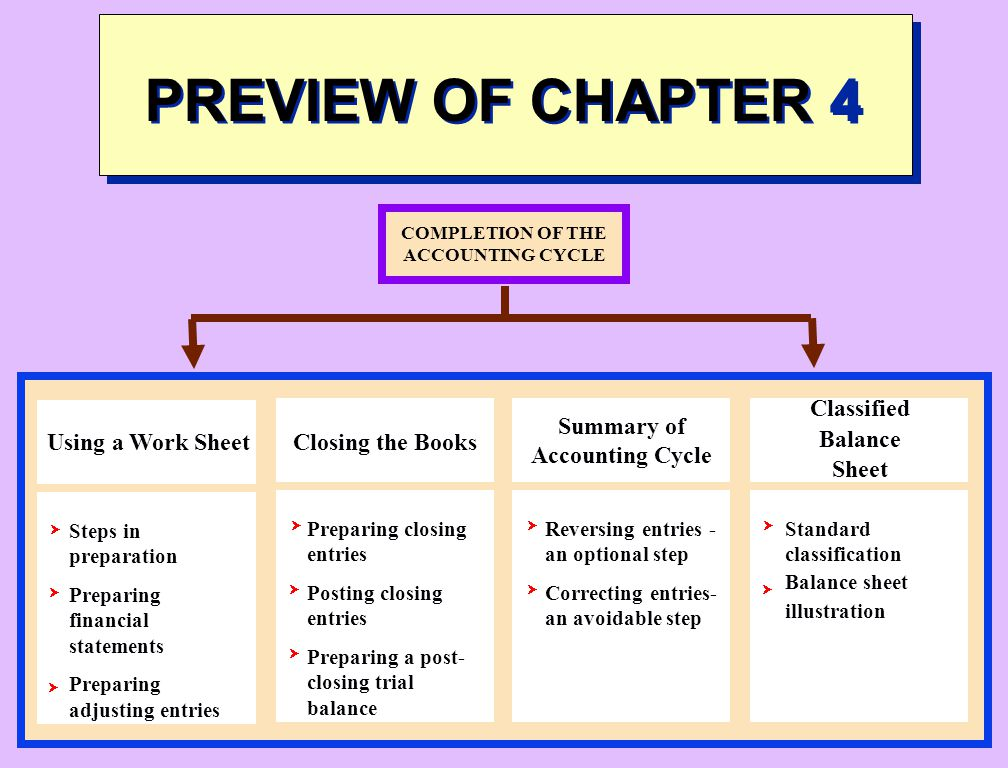 COMPLETION OF THE ACCOUNTING CYCLE Summary of Accounting Cycle