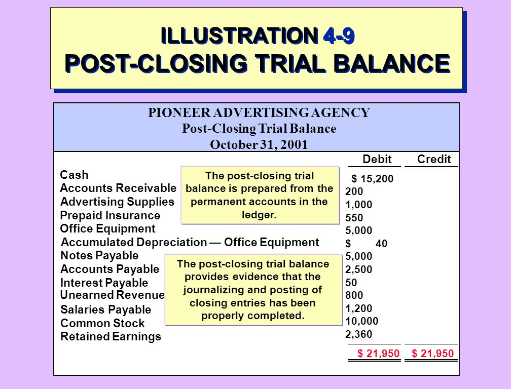ILLUSTRATION 4-9 POST-CLOSING TRIAL BALANCE
