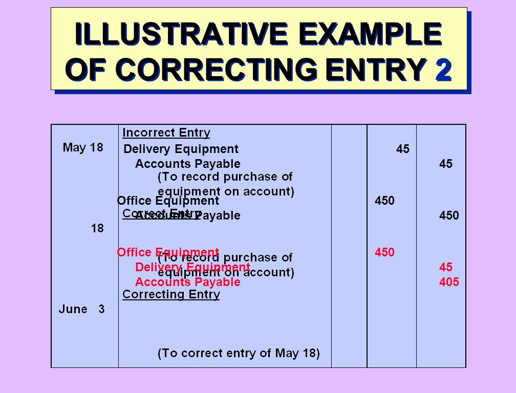 ILLUSTRATIVE EXAMPLE OF CORRECTING ENTRY 2