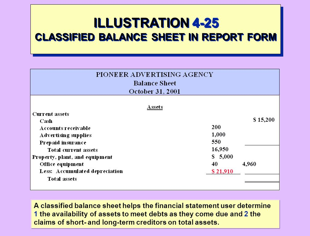 ILLUSTRATION 4-25 CLASSIFIED BALANCE SHEET IN REPORT FORM