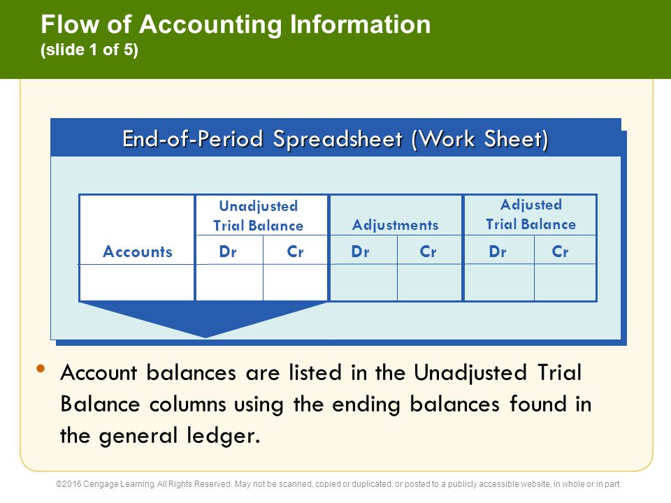 general ledger and publicly accessible website