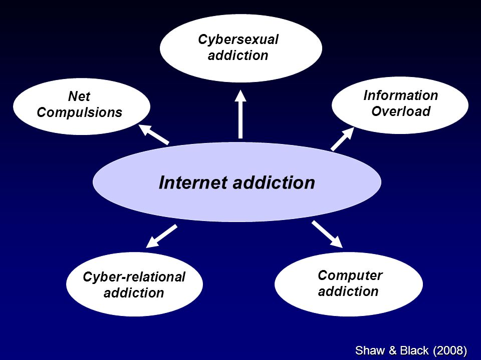 Internet addiction Cybersexual addiction Net Information Compulsions