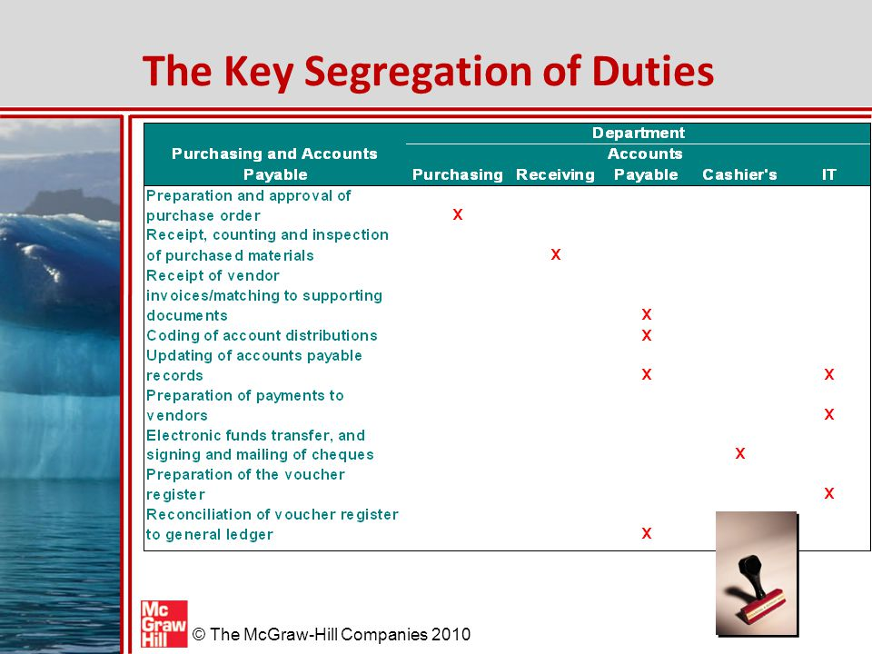 The Key Segregation of Duties