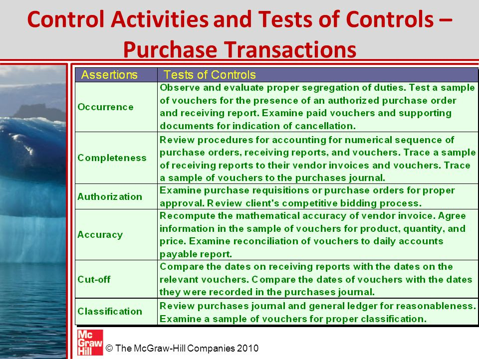 Control Activities and Tests of Controls – Purchase Transactions
