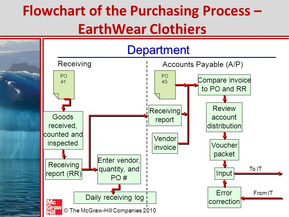 Flowchart of the Purchasing Process – EarthWear Clothiers