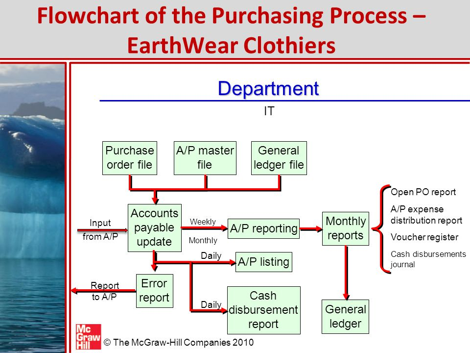 Auditing the Purchasing Process - ppt video online download