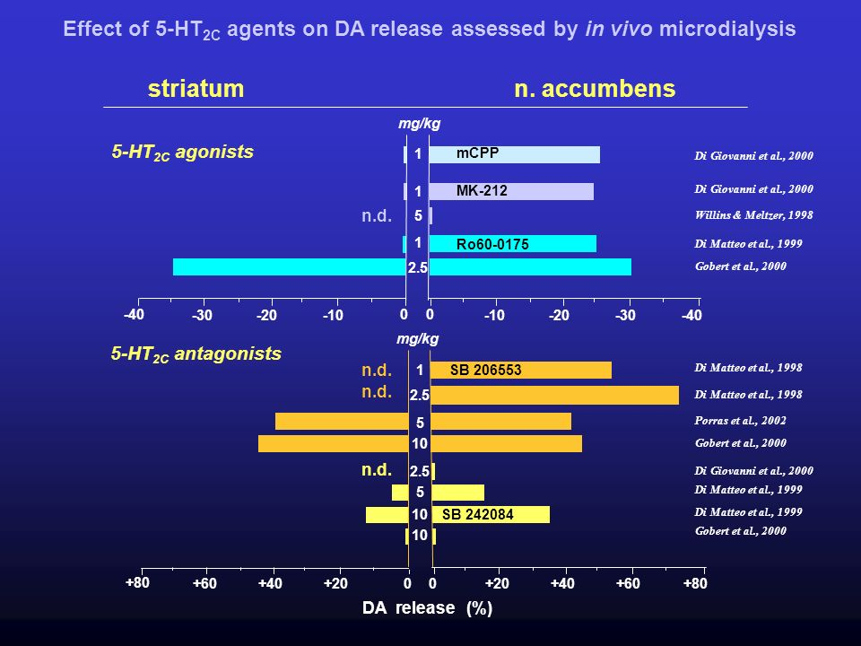 Effect of 5-HT2C agents on DA release assessed by in vivo microdialysis