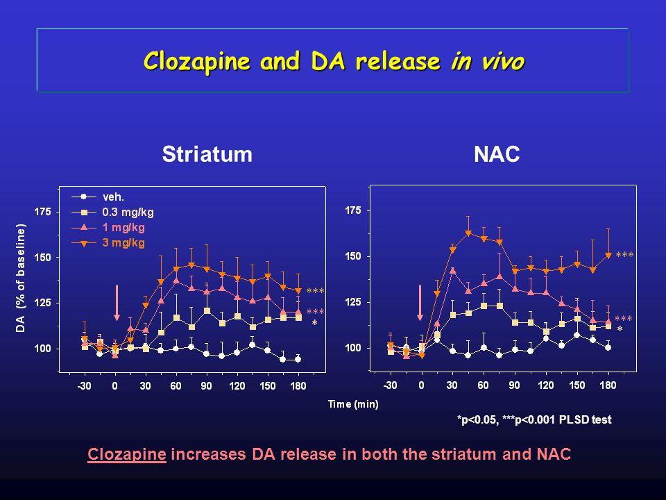 Clozapine and DA release in vivo