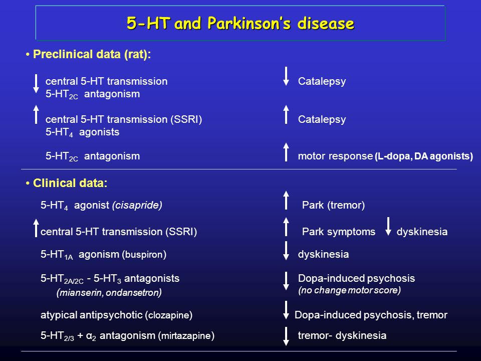 5-HT and Parkinson's disease