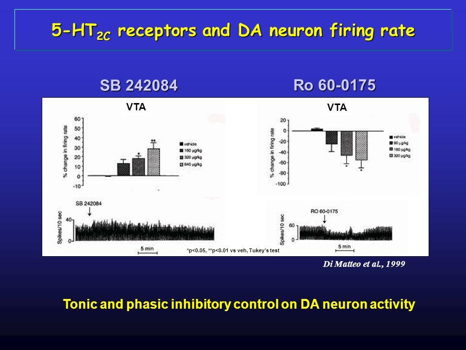 5-HT2C receptors and DA neuron firing rate