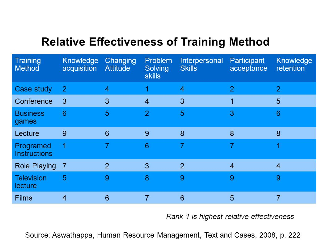 effectiveness of training and developement