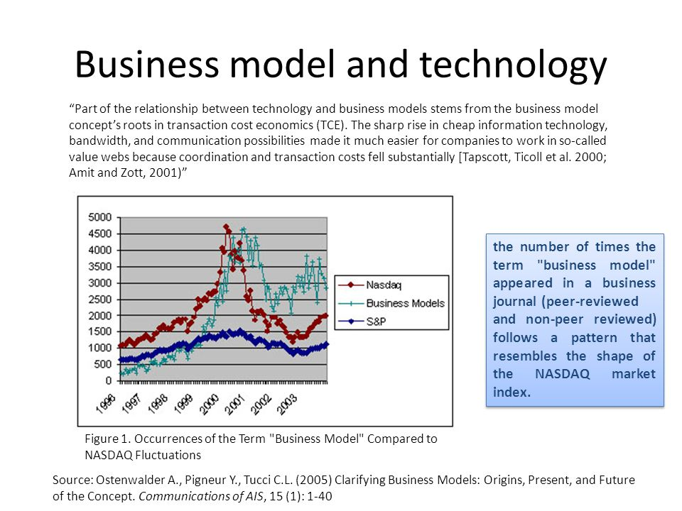 clarifying business models origins present and Clarifying business models: origins, present and future of the concept communications of the association for information systems, 16(15)1-25.