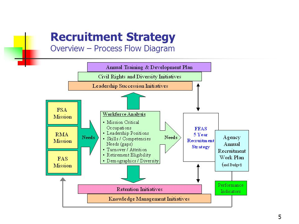 Strategic Management Of Human Capital Recruitment Strategy  Ppt