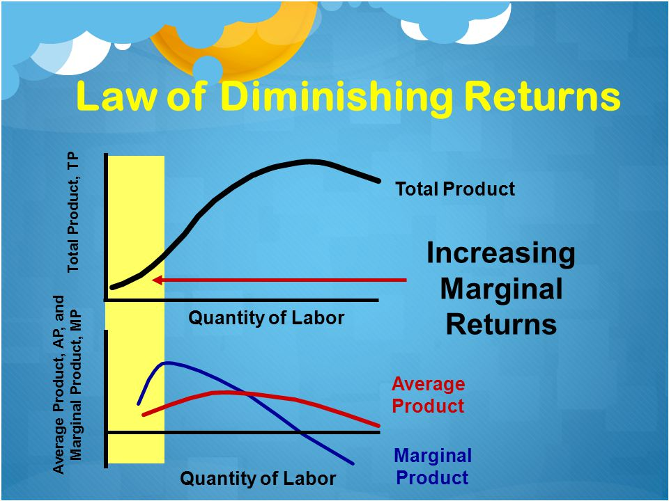 diminishing returns and labor The law of diminishing returns states that a production output has a diminishing increase due to the increase in one input while the other inputs remain fixed businesszeal, here, explores 5.