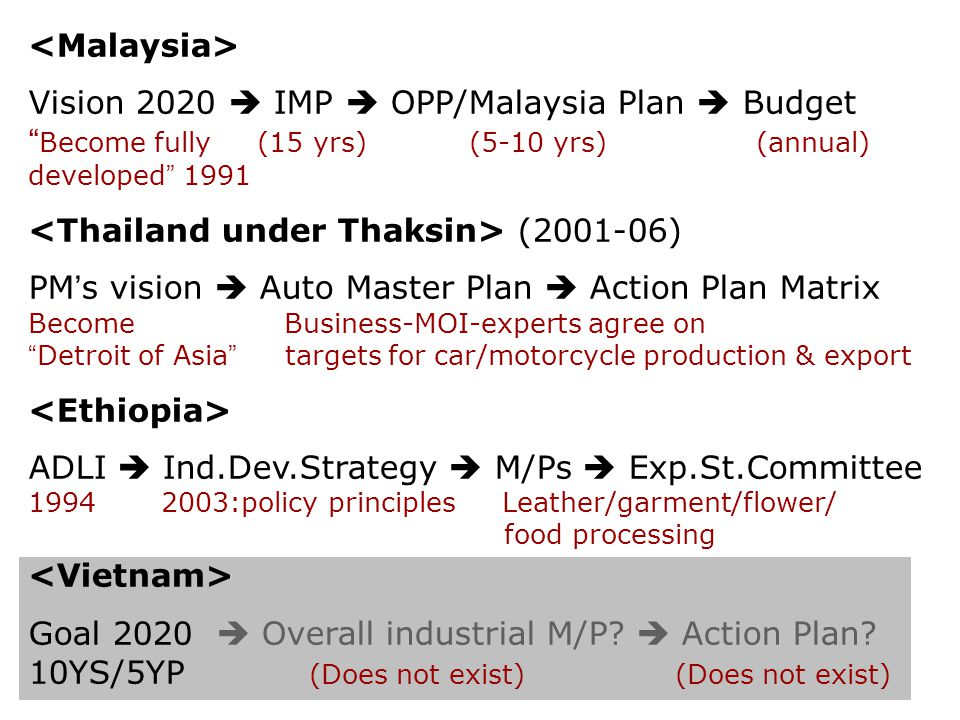 <Malaysia> Vision 2020  IMP  OPP/Malaysia Plan  Budget Become fully (15 yrs) (5-10 yrs) (annual) developed 1991.