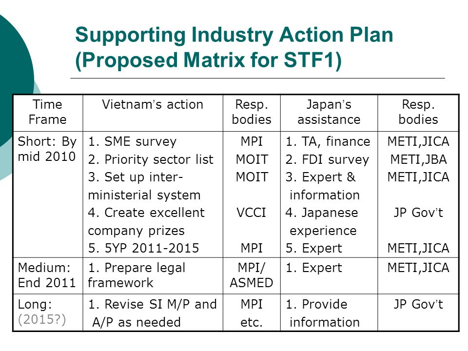 Supporting Industry Action Plan (Proposed Matrix for STF1)