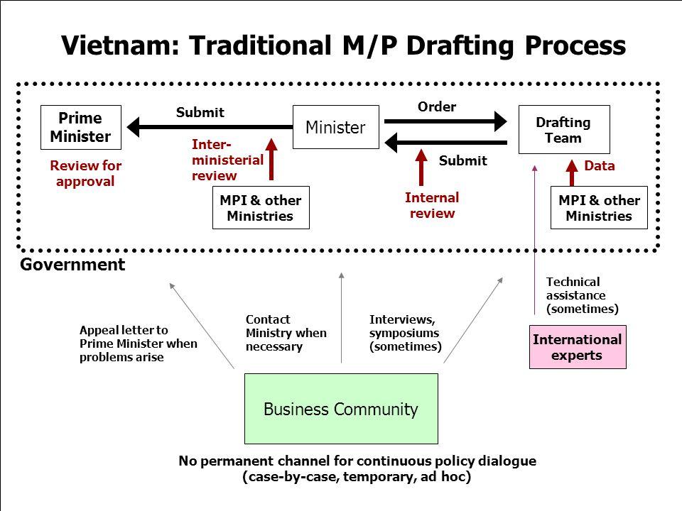 Vietnam: Traditional M/P Drafting Process