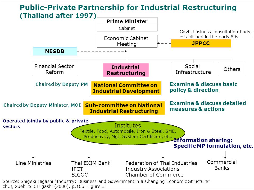 Public-Private Partnership for Industrial Restructuring