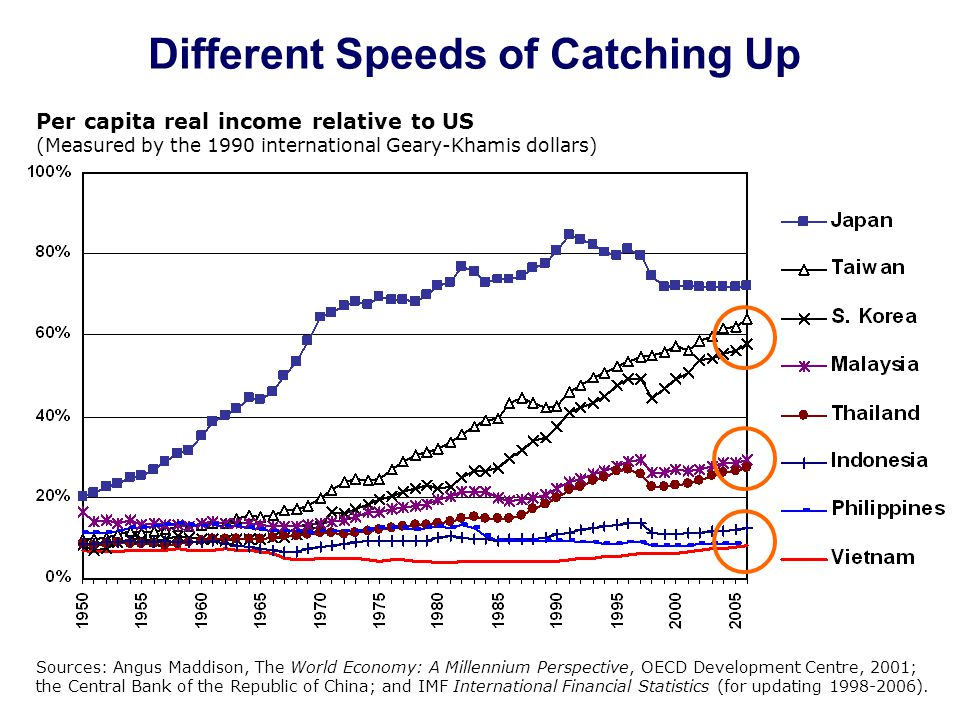 Different Speeds of Catching Up