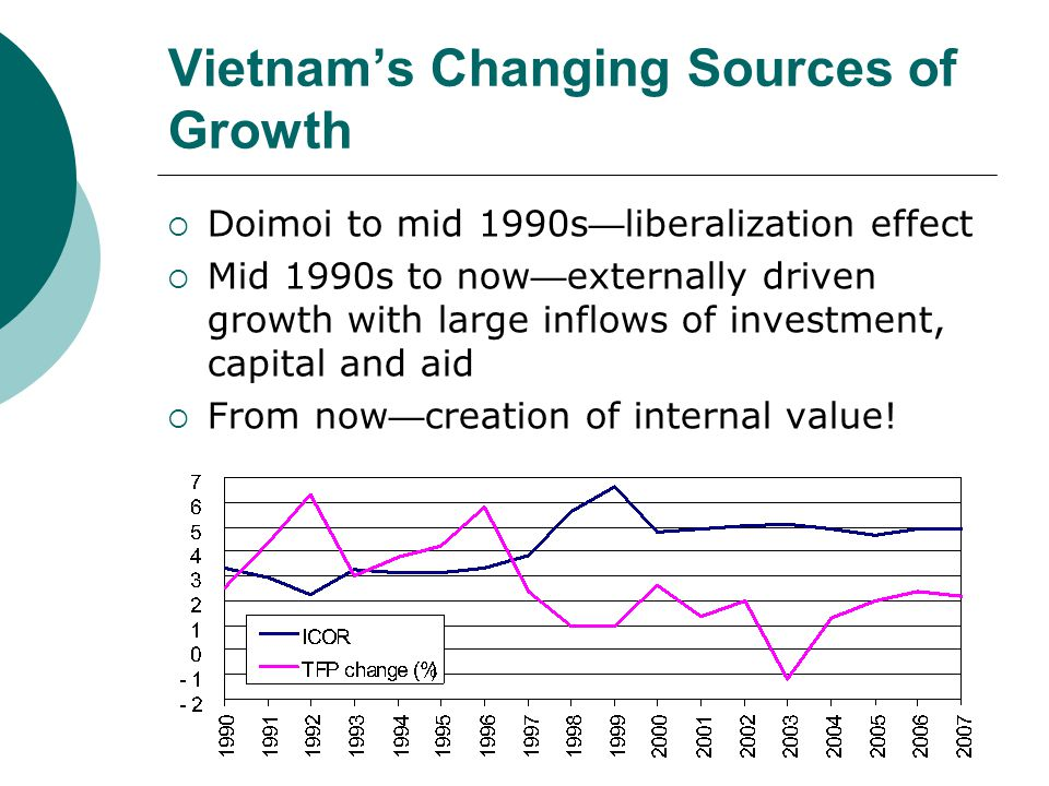 Vietnam's Changing Sources of Growth