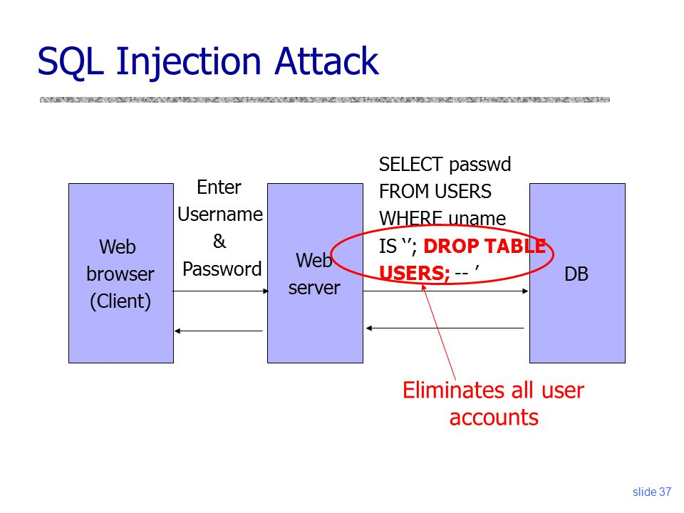 Cs 6431 web attacks cross site request forgery sql - Sql injection drop table example ...