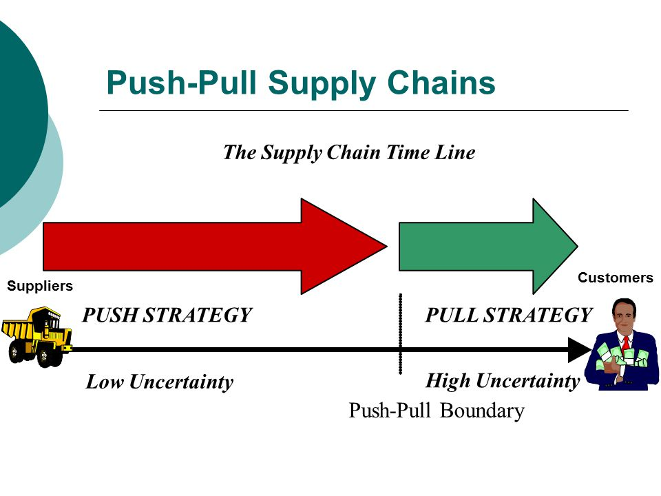 push and pull boundaries essay Since consumers' attention is the main aim of communication mediums, communication strategy can be either pull strategy or push strategy both approaches are.