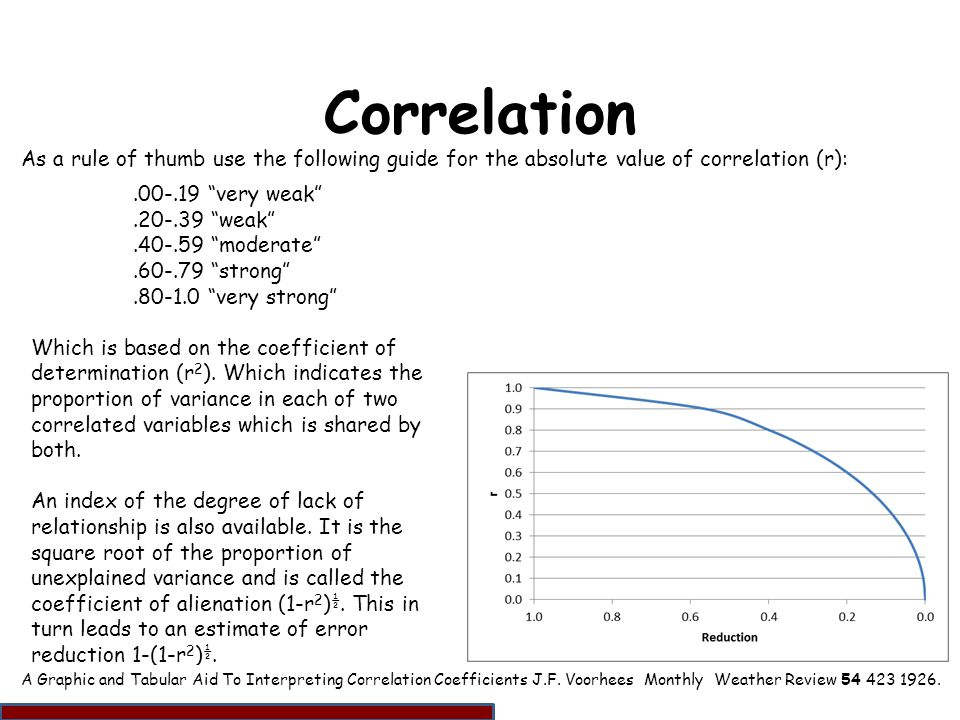 Correlation As a rule of thumb use the following guide for the absolute value of correlation (r): .00-.19 very weak