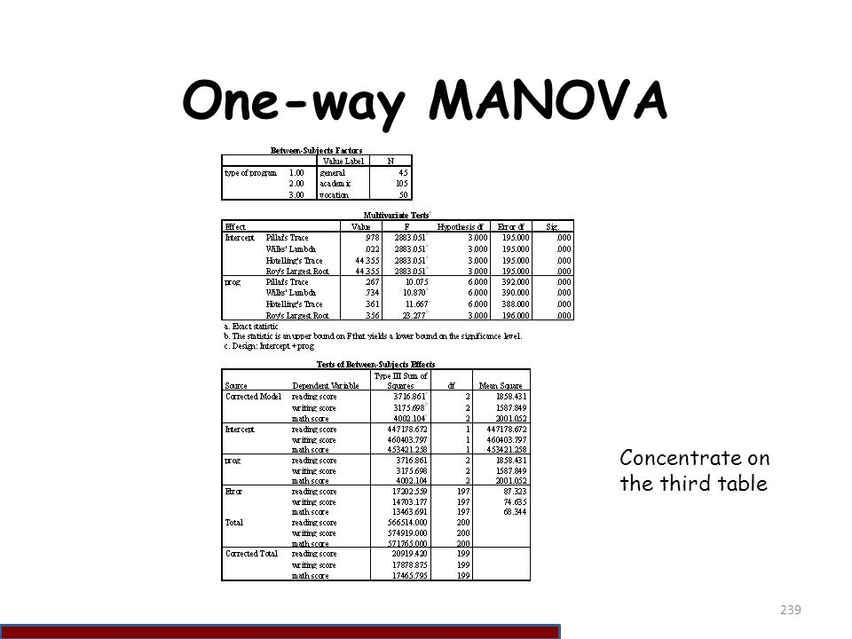 One-way MANOVA Concentrate on the third table 239