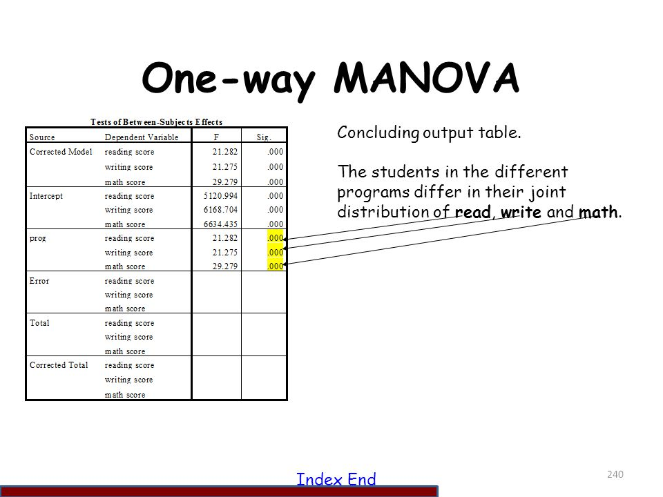 One-way MANOVA Concluding output table.