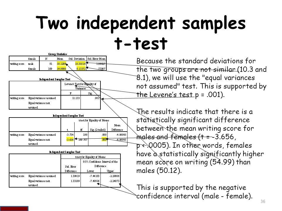 Two independent samples t-test