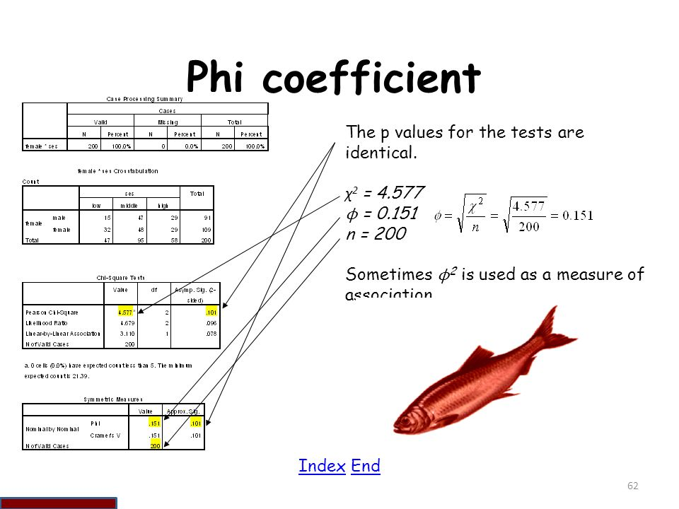 Phi coefficient The p values for the tests are identical. χ2 = 4.577