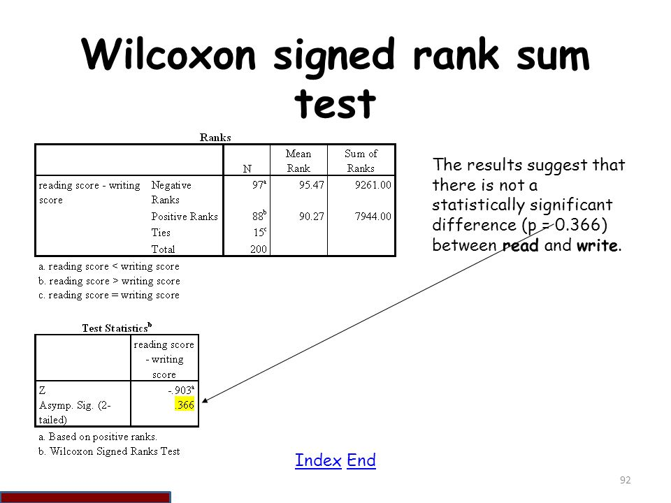Wilcoxon signed rank sum test